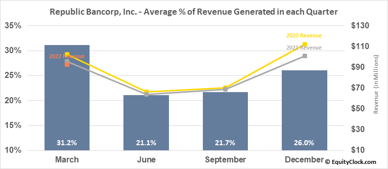 Republic Bancorp, Inc. (NASD:RBCAA) Revenue Seasonality