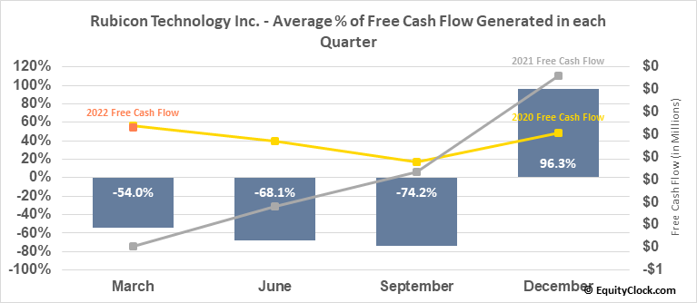 Rubicon Technology Inc. (NASD:RBCN) Free Cash Flow Seasonality