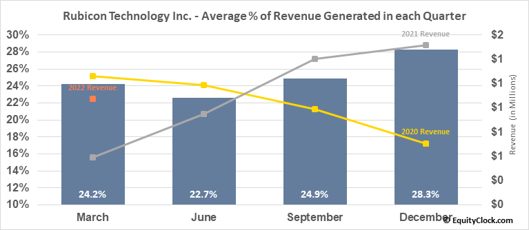 Rubicon Technology Inc. (NASD:RBCN) Revenue Seasonality