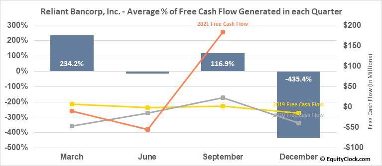 Reliant Bancorp, Inc. (NASD:RBNC) Free Cash Flow Seasonality