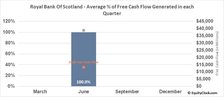 Royal Bank Of Scotland (NYSE:RBS) Free Cash Flow Seasonality