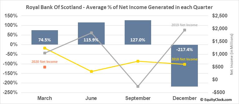 Royal Bank Of Scotland (NYSE:RBS) Net Income Seasonality