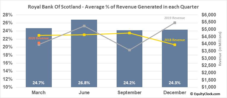 Royal Bank Of Scotland (NYSE:RBS) Revenue Seasonality