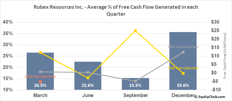 Robex Resources Inc.  (RBX.V) Free Cash Flow Seasonality