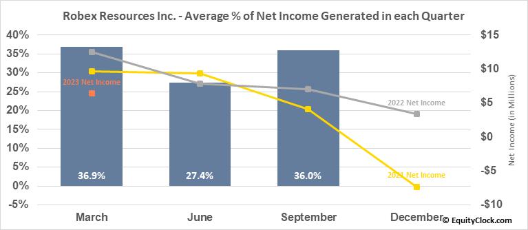 Robex Resources Inc.  (RBX.V) Net Income Seasonality