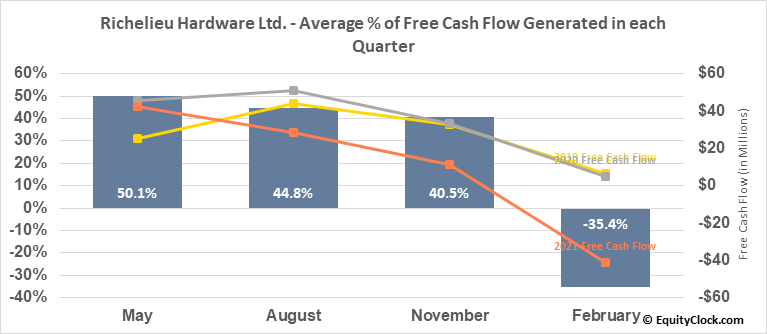 Richelieu Hardware Ltd. (TSE:RCH.TO) Free Cash Flow Seasonality
