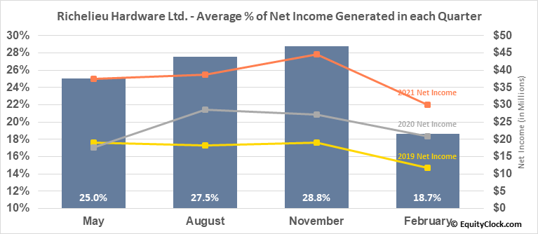 Richelieu Hardware Ltd. (TSE:RCH.TO) Net Income Seasonality