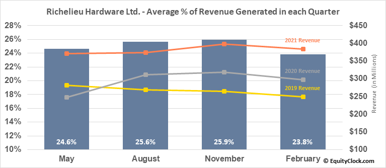 Richelieu Hardware Ltd. (TSE:RCH.TO) Revenue Seasonality