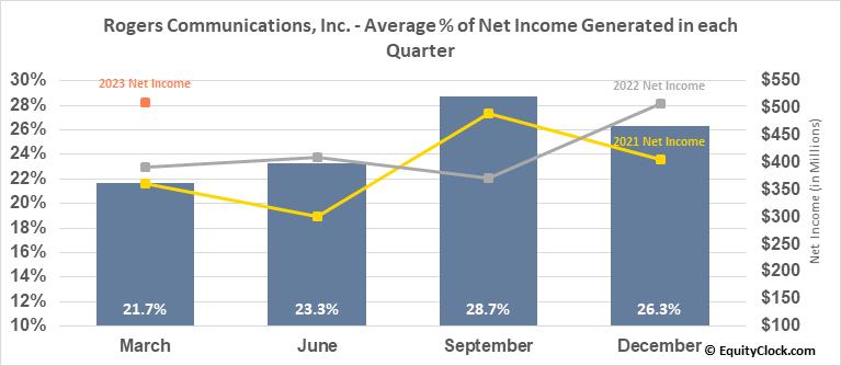 Rogers Communications, Inc. (TSE:RCI/A.TO) Net Income Seasonality