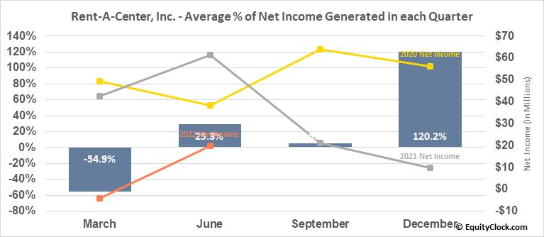 Rent-A-Center, Inc. (NASD:RCII) Net Income Seasonality