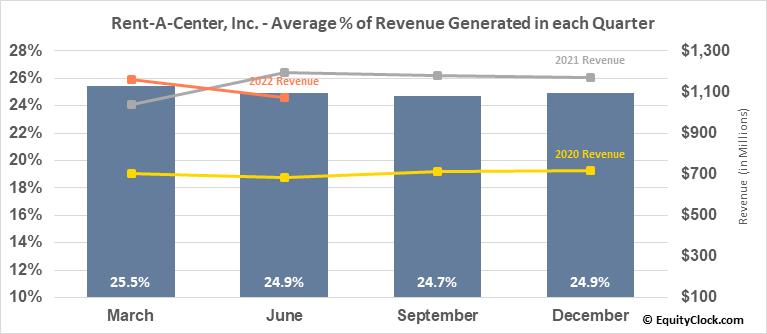 Rent-A-Center, Inc. (NASD:RCII) Revenue Seasonality