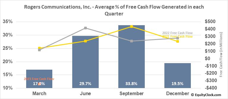 Rogers Communications, Inc. (NYSE:RCI) Free Cash Flow Seasonality