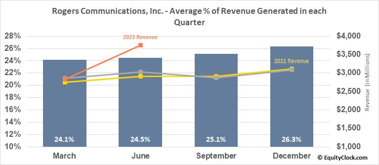 Rogers Communications, Inc. (NYSE:RCI) Revenue Seasonality
