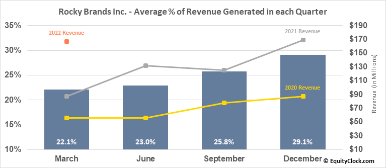 Rocky Brands Inc. (NASD:RCKY) Revenue Seasonality