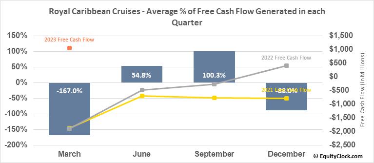 Royal Caribbean Cruises (NYSE:RCL) Free Cash Flow Seasonality