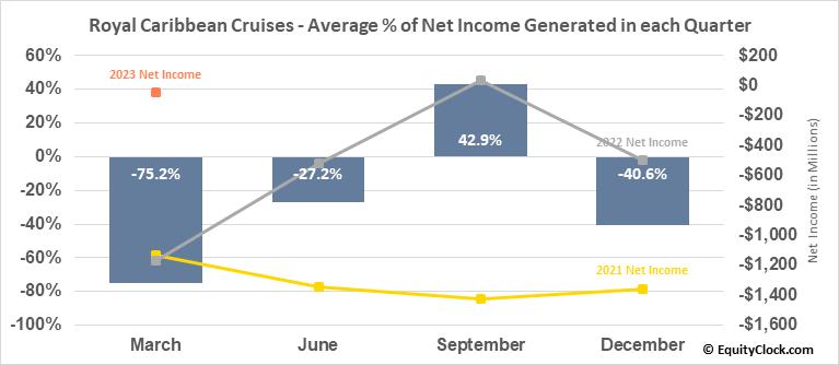 Royal Caribbean Cruises (NYSE:RCL) Net Income Seasonality