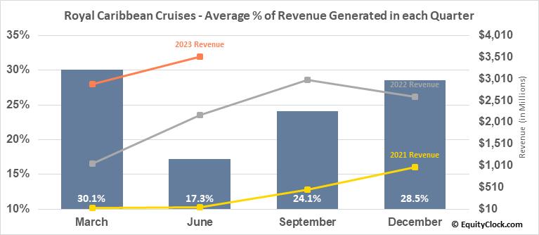 Royal Caribbean Cruises (NYSE:RCL) Revenue Seasonality