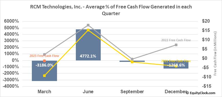 RCM Technologies, Inc. (NASD:RCMT) Free Cash Flow Seasonality