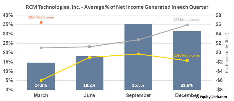 RCM Technologies, Inc. (NASD:RCMT) Net Income Seasonality