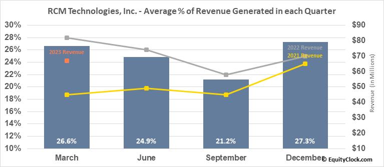 RCM Technologies, Inc. (NASD:RCMT) Revenue Seasonality