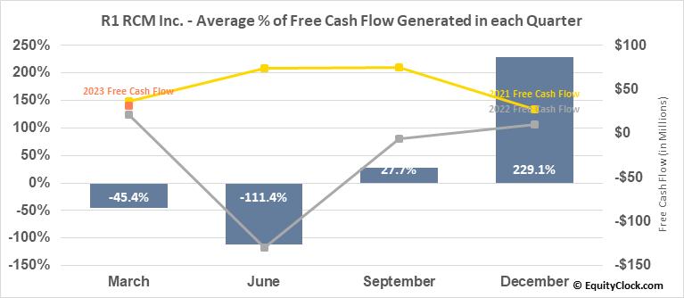 R1 RCM Inc. (NASD:RCM) Free Cash Flow Seasonality