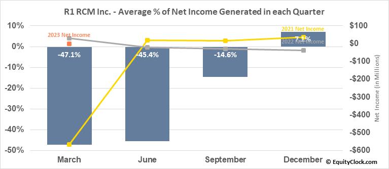 R1 RCM Inc. (NASD:RCM) Net Income Seasonality