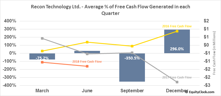 Recon Technology Ltd. (NASD:RCON) Free Cash Flow Seasonality