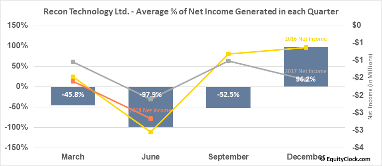 Recon Technology Ltd. (NASD:RCON) Net Income Seasonality
