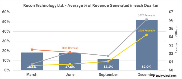 Recon Technology Ltd. (NASD:RCON) Revenue Seasonality