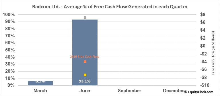 Radcom Ltd. (NASD:RDCM) Free Cash Flow Seasonality