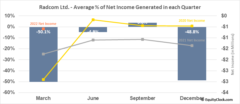 Radcom Ltd. (NASD:RDCM) Net Income Seasonality