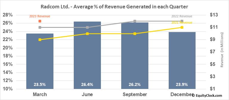 Radcom Ltd. (NASD:RDCM) Revenue Seasonality