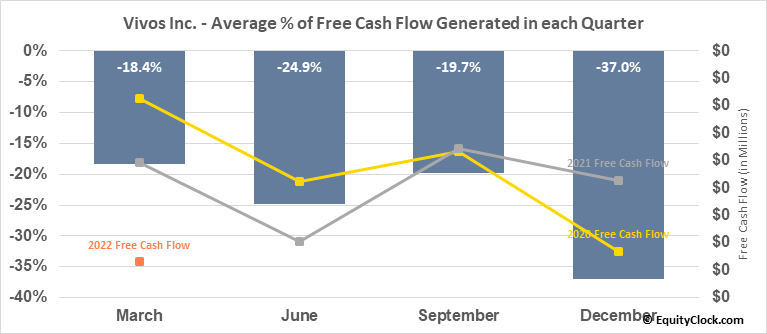 Vivos Inc. (OTCMKT:RDGL) Free Cash Flow Seasonality