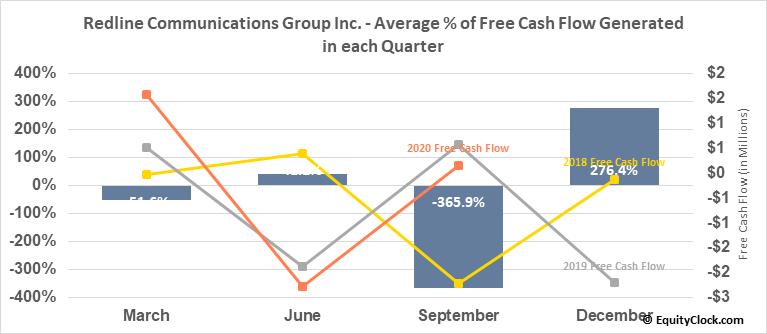 Redline Communications Group Inc. (TSE:RDL.TO) Free Cash Flow Seasonality