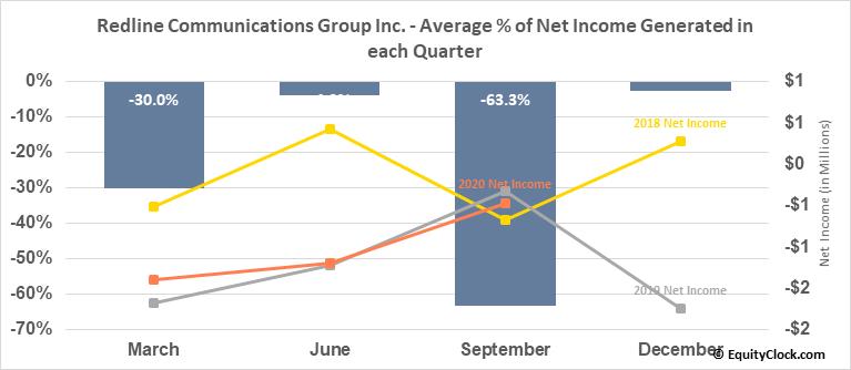 Redline Communications Group Inc. (TSE:RDL.TO) Net Income Seasonality