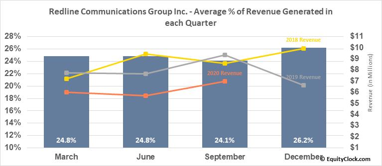 Redline Communications Group Inc. (TSE:RDL.TO) Revenue Seasonality