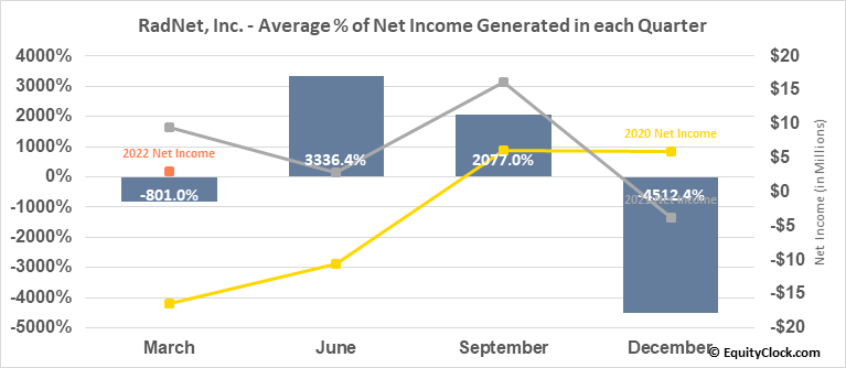 RadNet, Inc. (NASD:RDNT) Net Income Seasonality