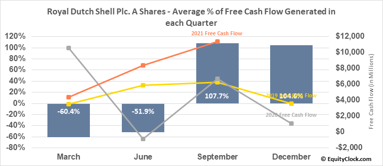 Royal Dutch Shell Plc. A Shares (NYSE:RDS/A) Free Cash Flow Seasonality