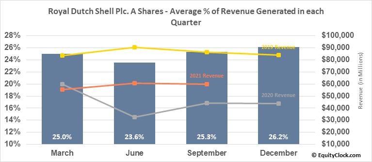 Royal Dutch Shell Plc. A Shares (NYSE:RDS/A) Revenue Seasonality