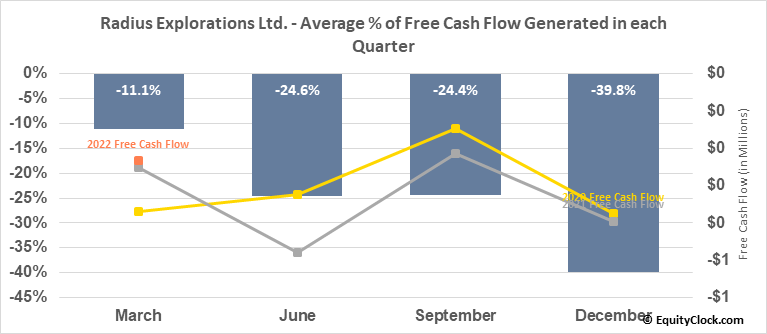 Radius Explorations Ltd. (TSXV:RDU.V) Free Cash Flow Seasonality