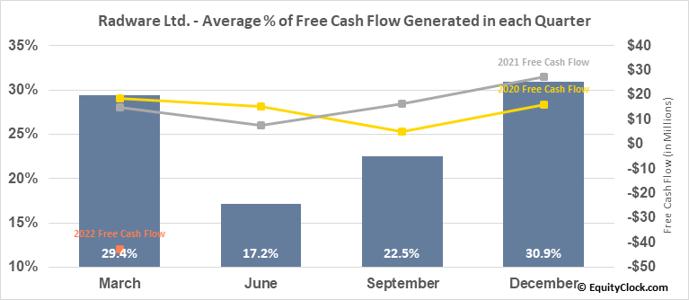 Radware Ltd. (NASD:RDWR) Free Cash Flow Seasonality