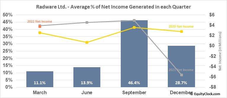 Radware Ltd. (NASD:RDWR) Net Income Seasonality