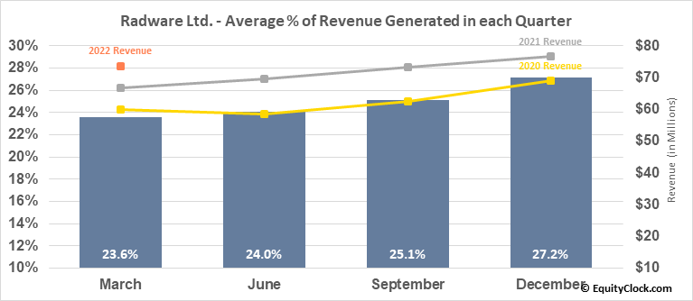 Radware Ltd. (NASD:RDWR) Revenue Seasonality