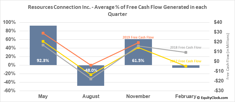 Resources Connection Inc. (NASD:RECN) Free Cash Flow Seasonality