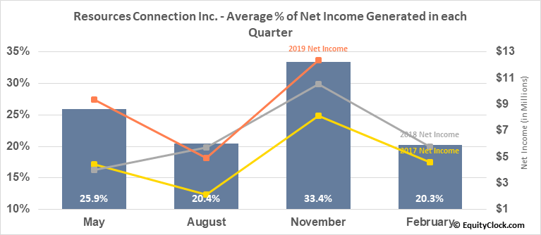 Resources Connection Inc. (NASD:RECN) Net Income Seasonality