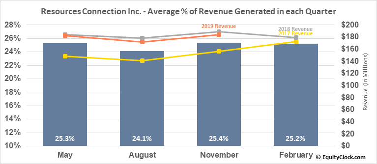 Resources Connection Inc. (NASD:RECN) Revenue Seasonality