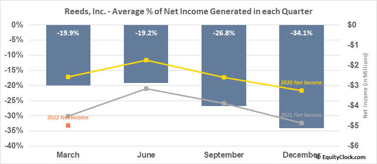 Reeds, Inc. (NASD:REED) Net Income Seasonality