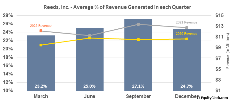 Reeds, Inc. (NASD:REED) Revenue Seasonality