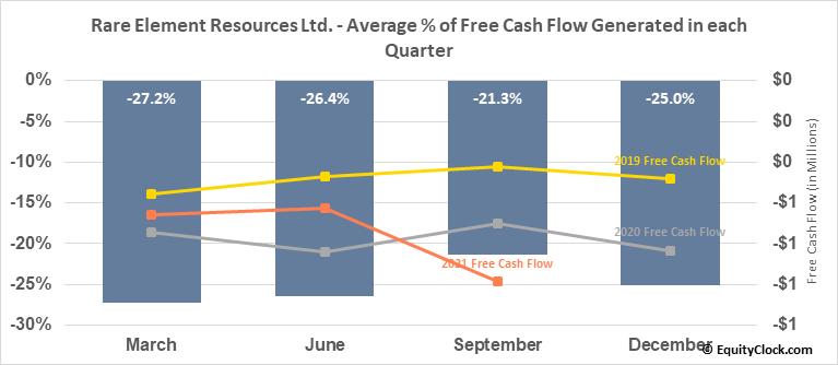 Rare Element Resources Ltd. (OTCMKT:REEMF) Free Cash Flow Seasonality