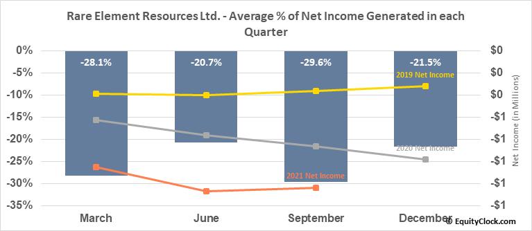 Rare Element Resources Ltd. (OTCMKT:REEMF) Net Income Seasonality